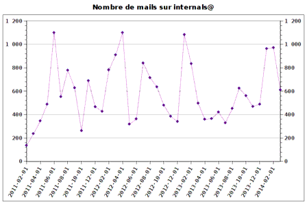 Number of mails on internals@ these last three years