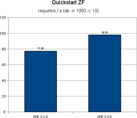 php-5.2-vs-php-5.3-zf-quickstart-1.png
